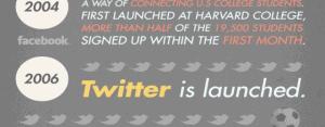 History of Online Social Media
