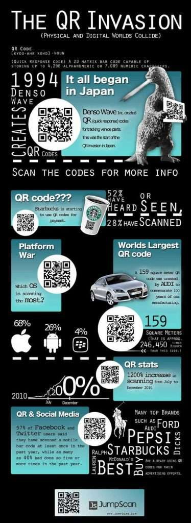 The QR code Invasion infographic