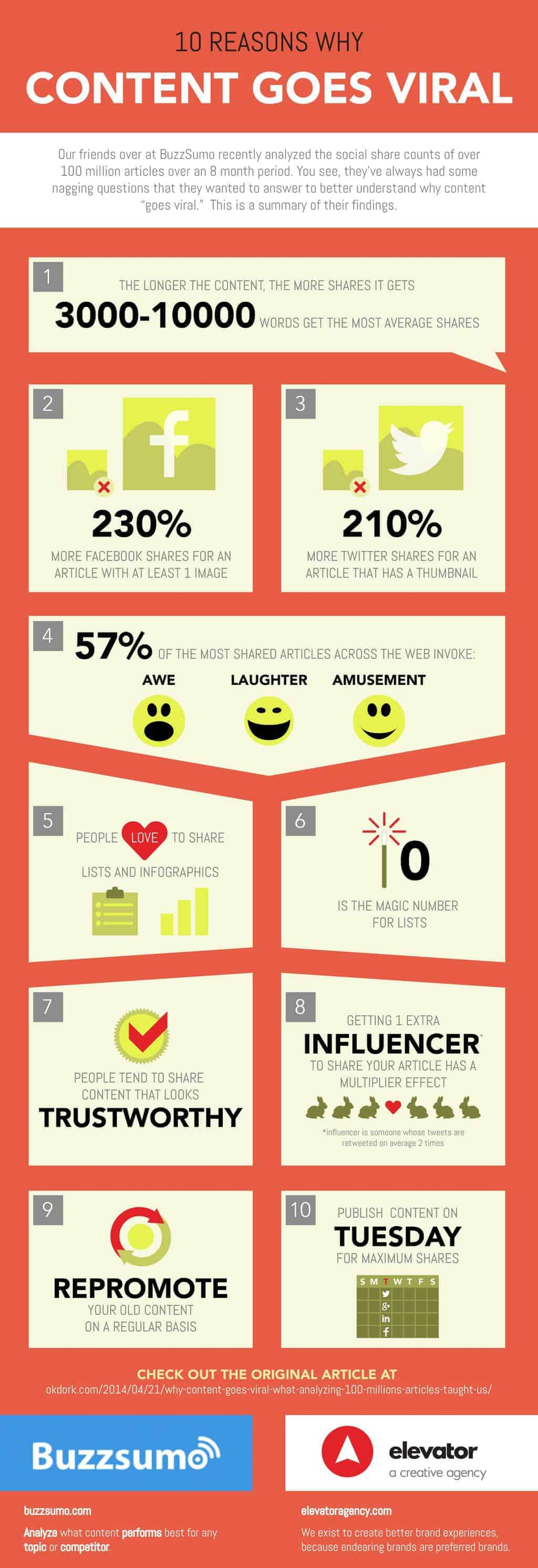 Infographic detailing why some content goes viral