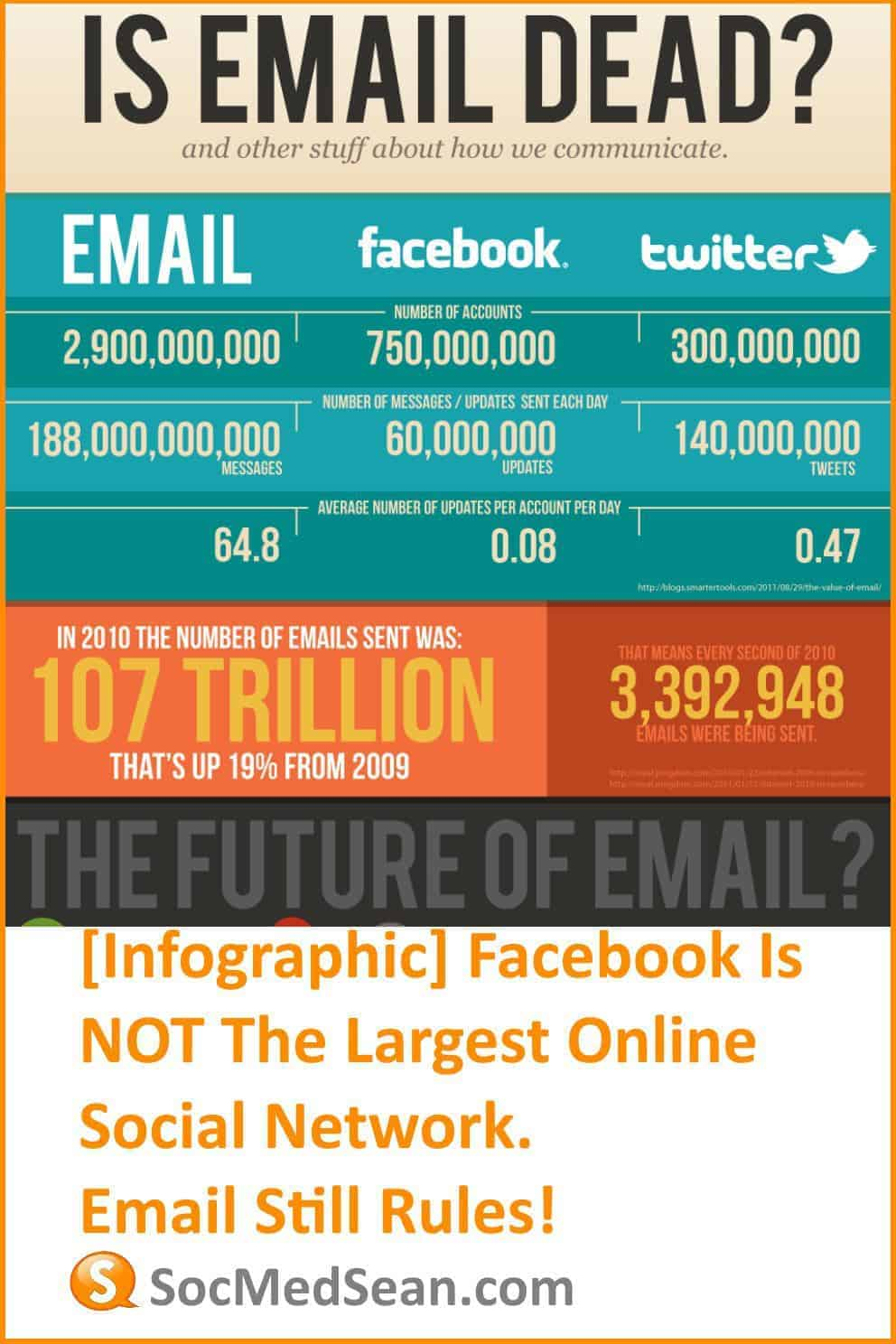 Email is still the largest social network on the planet - Even bigger than Facebook and Twitter