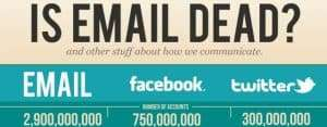Is email more popular than Social Networks Like Facebook And Twitter?