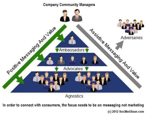 The new model of social media messaging will need to replace the old social media marketing funnel