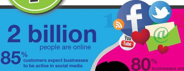 Are you prepared to engage with your customers online? Your customers are expecting it!