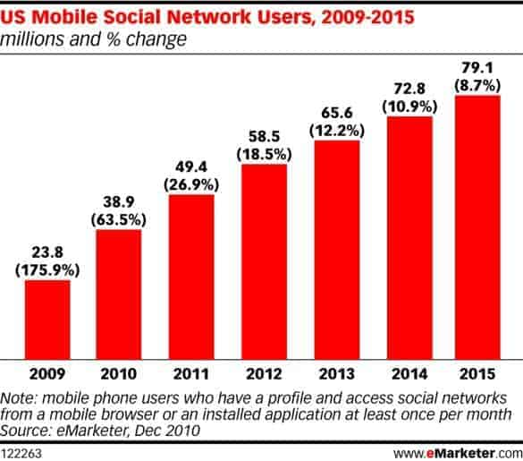 Between now and 2015, the use of mobile devices to access social media is going to continue to skyrocket