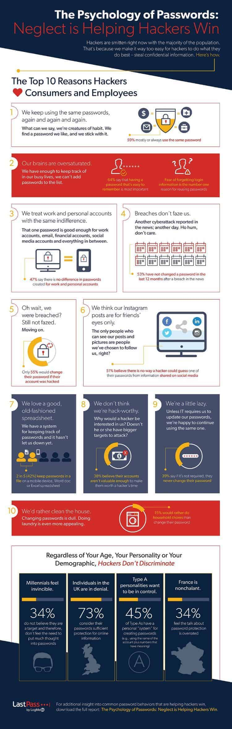 The psychology of passwords infographic