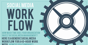 How To Develop And Execute A Social Media Strategy For Free