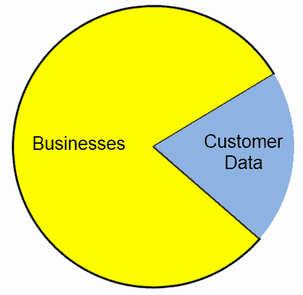 Does gobbling up customer data like Pac-Man actually get you any business insights?