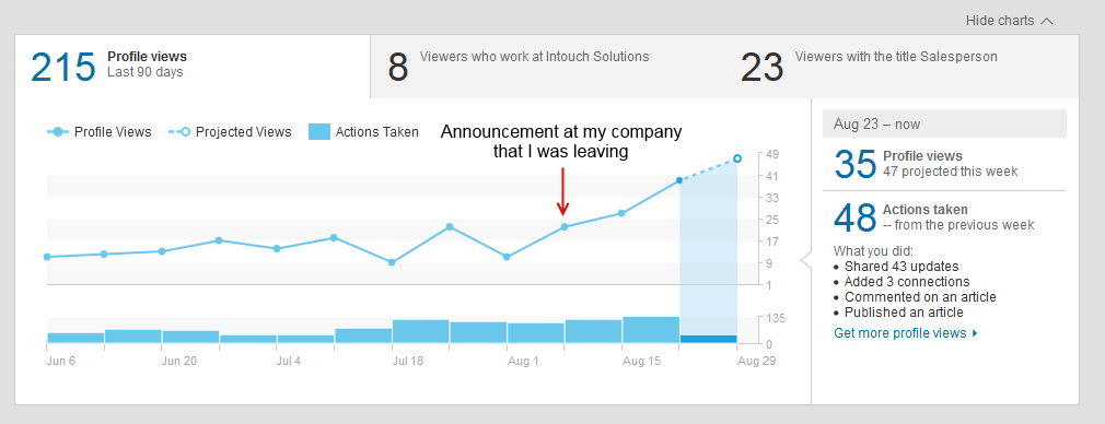Changing jobs might just create an increase in your LinkedIn profile views