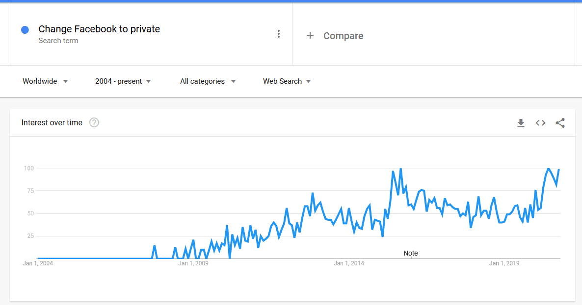 Google Trends Search For Change Facebook To Private Show An Increased Interest In Facebook Security