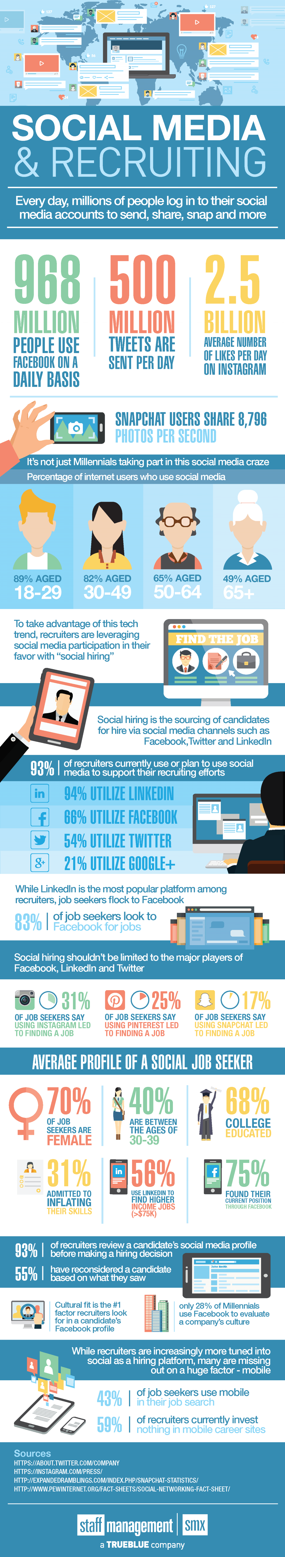 Recruiting new employees via social media infographic