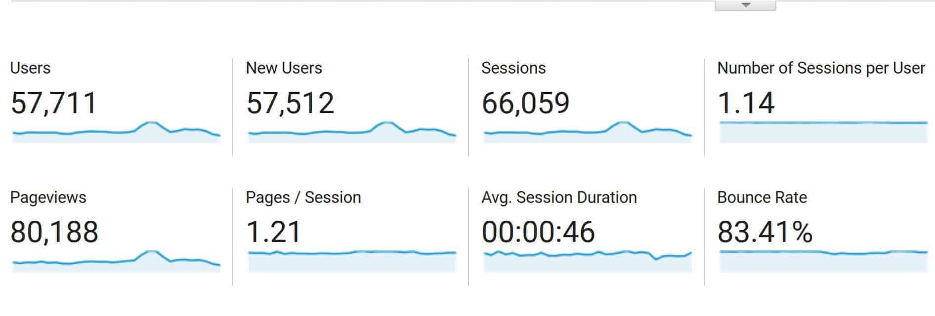 Yes, my bounce rates exceed 80% pretty consistently and I don't really care!
