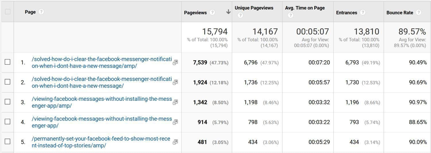 If your blog bounce rate is high, look at whether visitors are getting value by analyzing average time on page