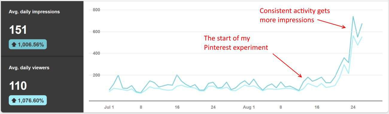 Consistent Pinterest pinning does get you more impressions, but what about clicks?