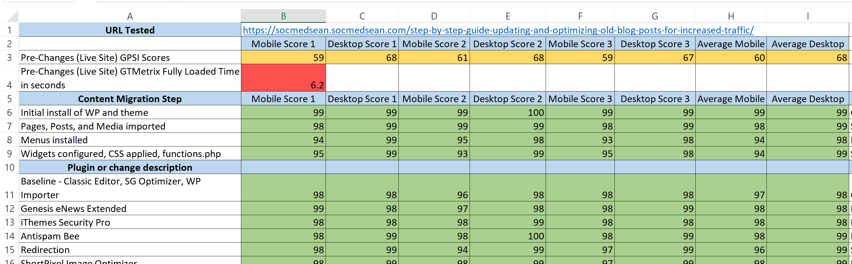 The color coding in the spreadsheet aligns with the colors used by Google Page Speed Insights testing results